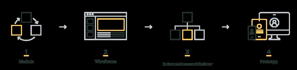 Infografik Prototyping
