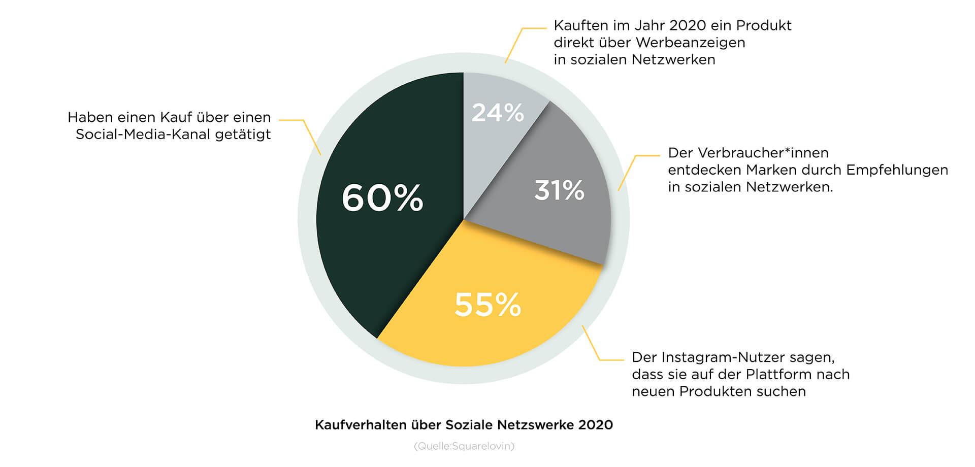 Social Commerce Diagramm
