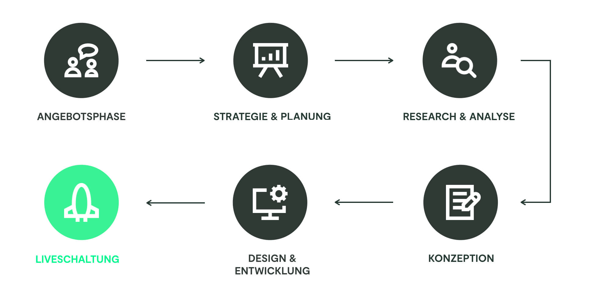 Webdesignprozess der VIAL Kreativagentur aus Düsseldorf