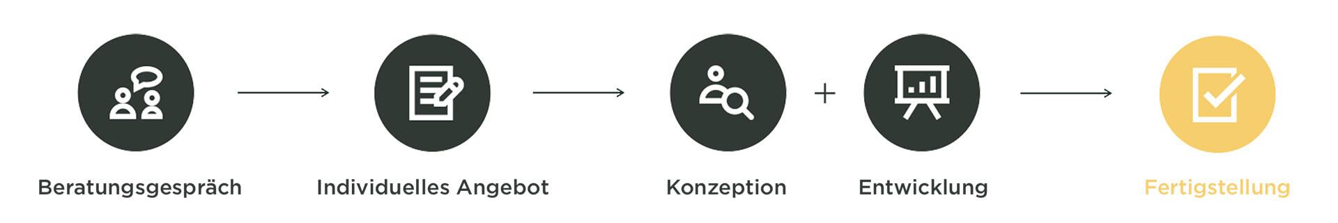 Infografik Prozess der Erstellung eines Onlineshops